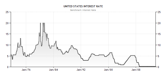 historical chart on fed target interest rates 1971 to 2013