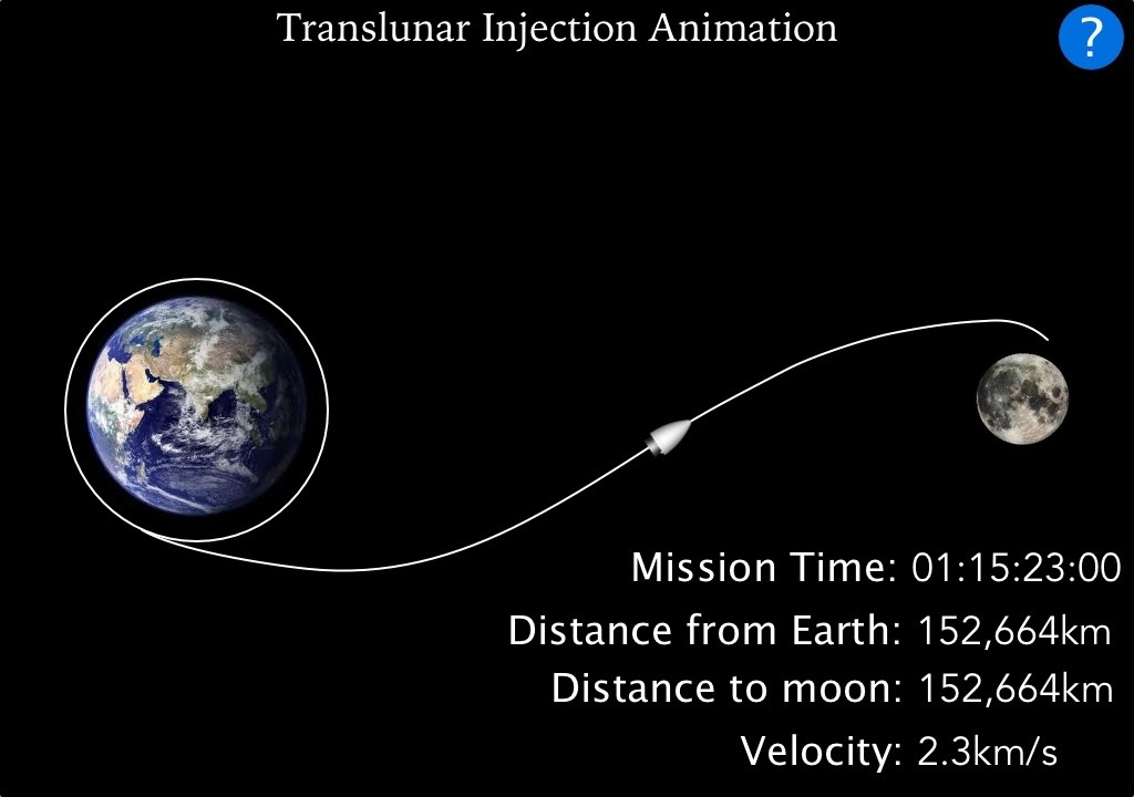 Translunar Injection Animation